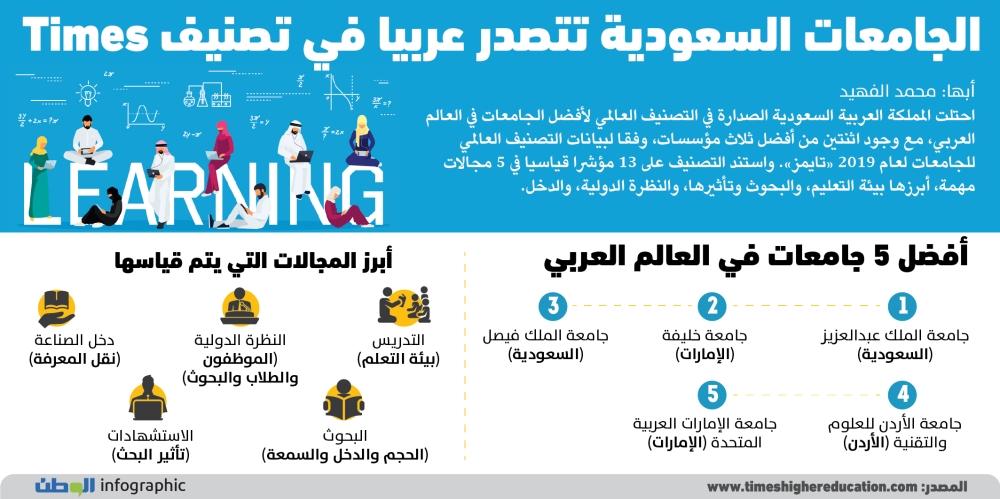 الجامعات السعودية تتصدر٢-01-01