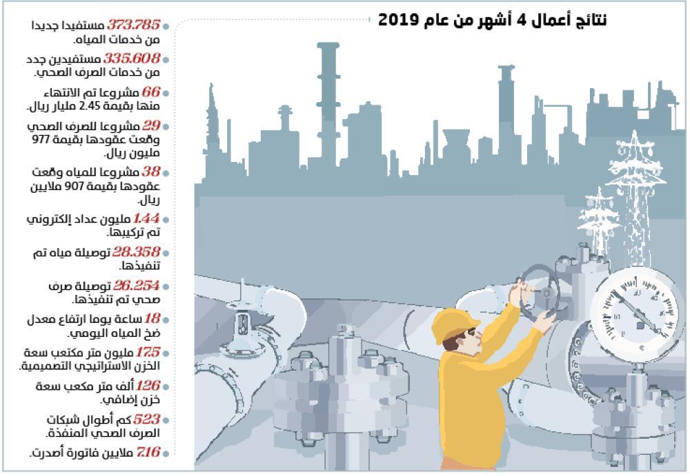 شركة المياه الوطنية الرياض
