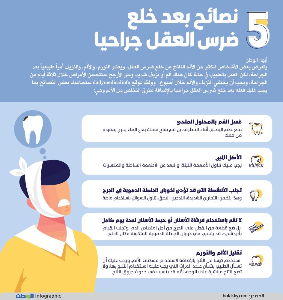 5 نصائح بعد خلع ضرس العقل جراحيا جريدة الوطن