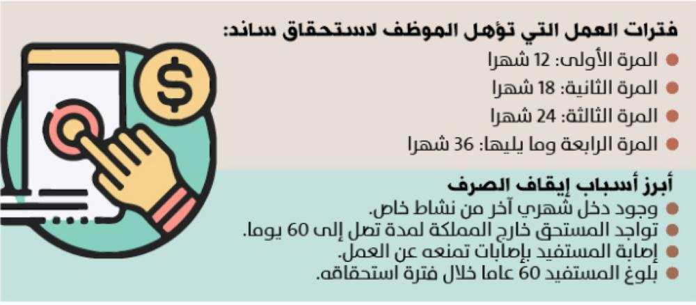 12 شهرا أدنى فترة عمل لتعويض الموظف المتعطل جريدة الوطن