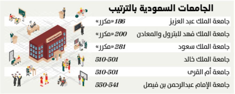 المؤسس والفهد ضمن أفضل 200 جامعة بتصنيف Qs جريدة الوطن