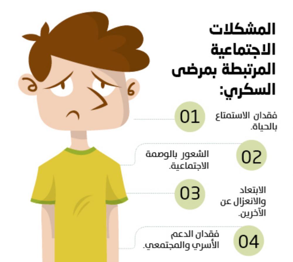 لا مشكلات اجتماعية لمرضى السكري بعد الإصابة جريدة الوطن السعودية