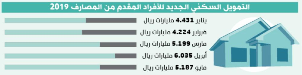 81 % من التمويل العقاري للفلل السكنية