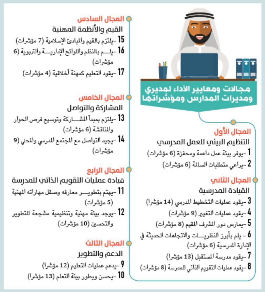 17 معيارا لاختيار قادة وقائدات المدارس