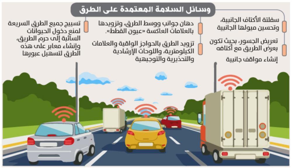 تأمين سلامة 77 تقاطعا بالعلامات الأرضية واللوحات المرورية