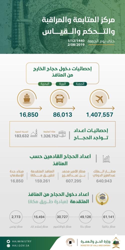 إحصائيات دخول حجاج الخارج من المنافذ وزارة الحج والعمرة جريدة الوطن