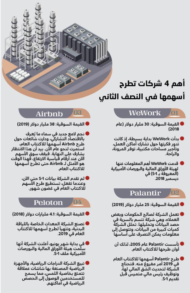 أكبر 4 شركات مطروحة للاكتتاب 2019 تقل عن 5 من أرامكو جريدة الوطن