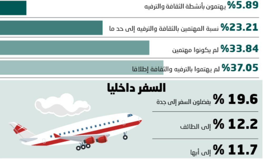 37 % من السعوديين المسافرين للخارج لايهتمون بالترفيه والثقافة
