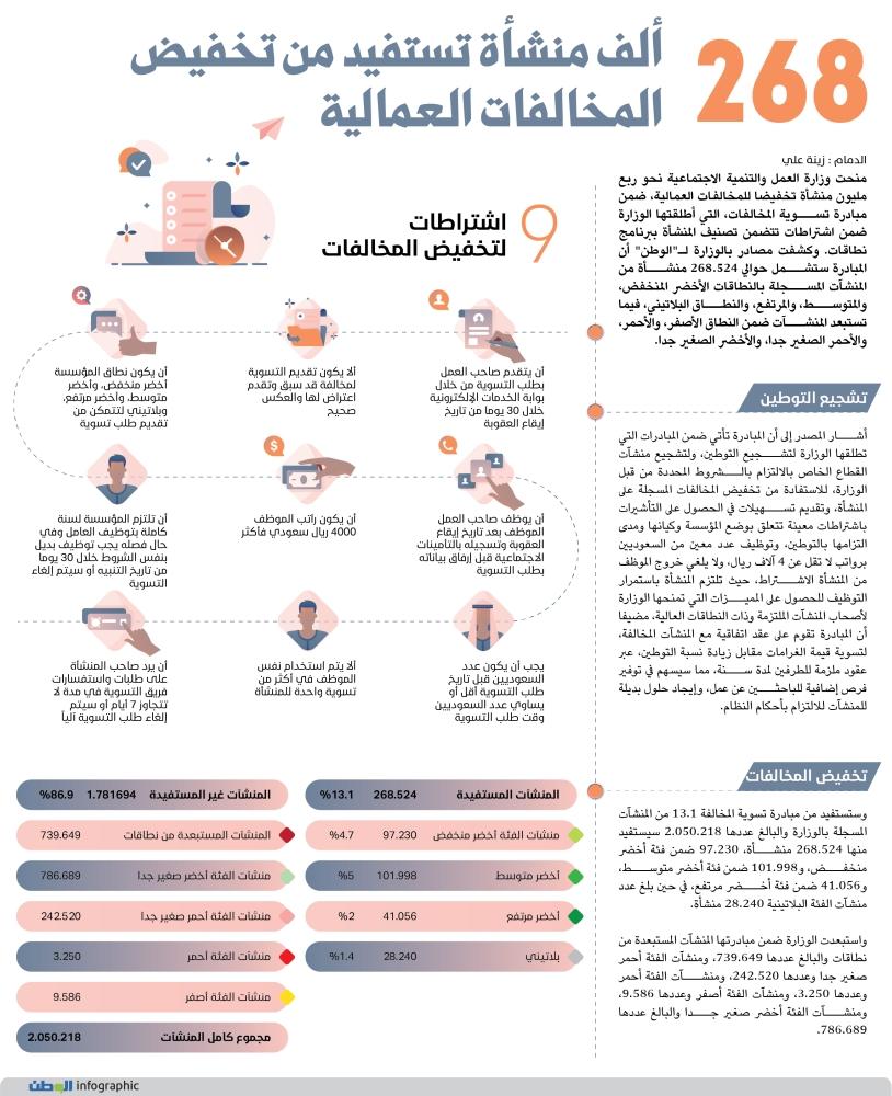 268 ألف منشأة تستفيد من تخفيض المخالفات العمالية جريدة الوطن السعودية