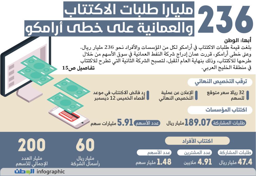 Saudi Aramco Blog: تخصيص اسهم ارامكو يوم
