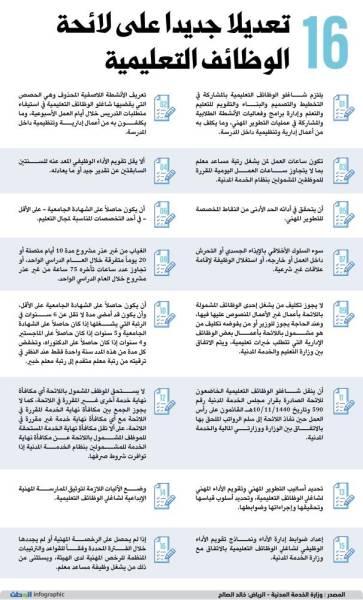 16 تعديلا جديدا على لائحة الوظائف التعليمية جريدة الوطن