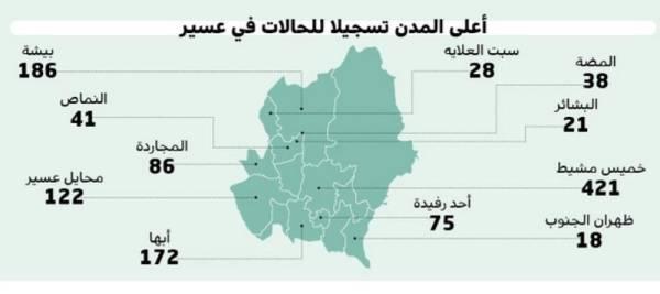خميس مشيط تتصدر مدن عسير بـ 421 حالة جريدة الوطن السعودية