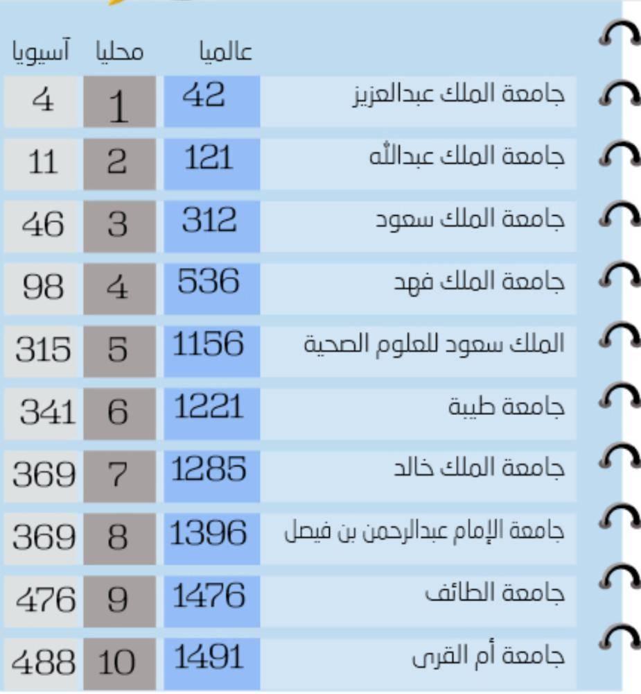 جامعات سعودية في تصنيف U S News العالمي جريدة الوطن السعودية
