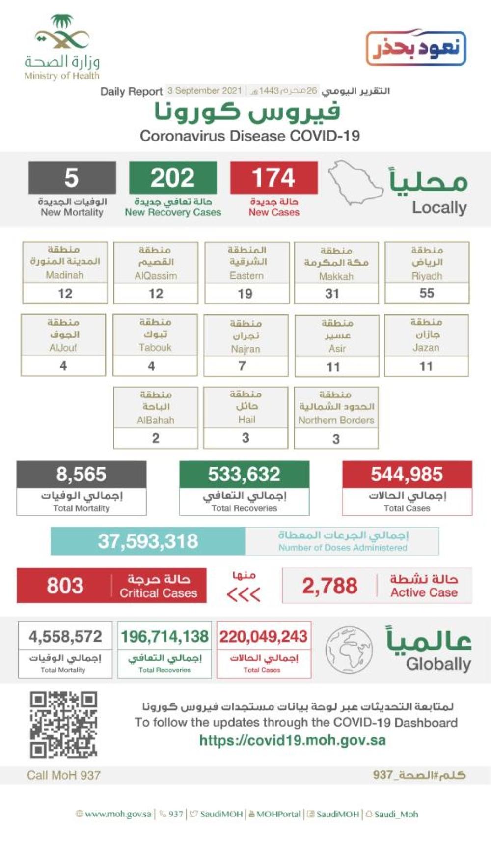 174 إصابة جديدة بكورونا في السعودية