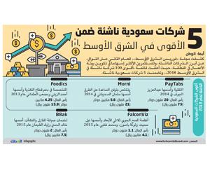 5 شركات سعودية ناشئة ضمن الأقوى في الشرق الأوسط