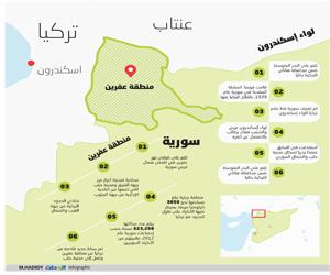 أكراد سورية يتهمون موسكو بالتواطؤ مع أنقرة في عفري