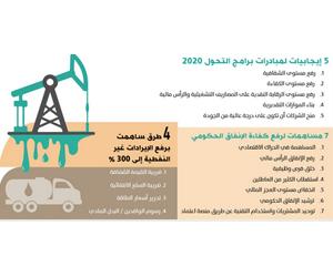 4 طرق ترفع من الإيرادات غير النفطية في المملكة
