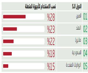 السعودية الرابعة عالميا في الاستخدام المتقدم لتكنو