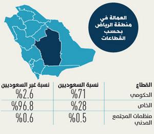 38% من السعوديات يعملن بالرياض