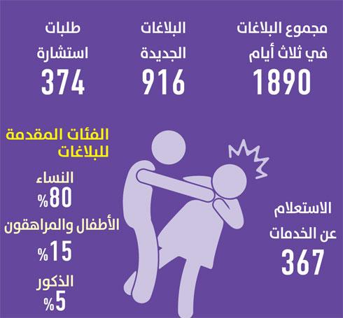 بلاغان كل دقيقة عن العنف الأسري جريدة الوطن