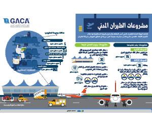 تخصيص 3 مطارات سعودية وانطلاق نسمة والخليجية