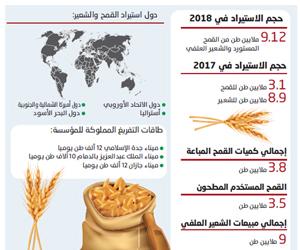 9 ملايين طن لتأمين الاحتياجات من القمح والشعير الم