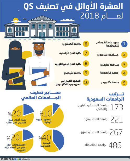 الجامعات السعودية تتقدم عالميا والبترول الأولى عربيا جريدة الوطن