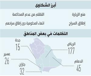 326 قضية لموقوفين وسجناء تلقتها حقوق الإنسان