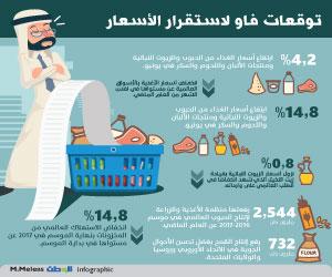 فاو: ارتفاع أسعار الغذاء العالمية في يونيو