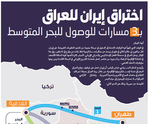 اختراق إيران للعراق بـ3 مسارات للوصول للبحر المتوس