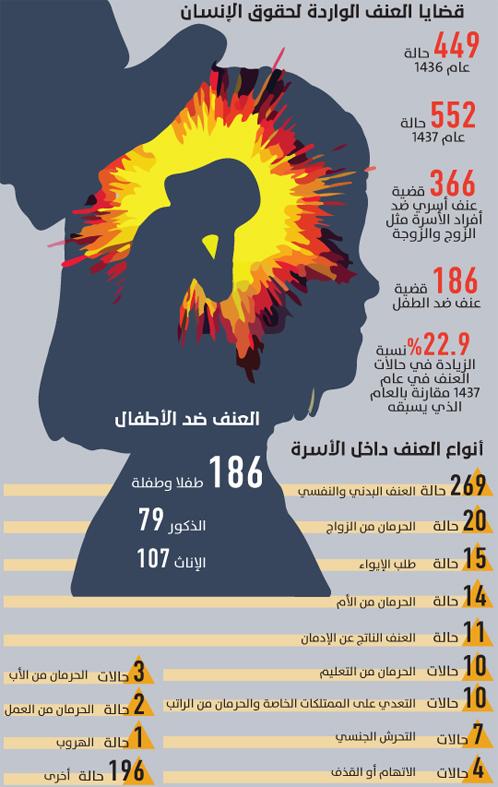 23 زيادة في قضايا العنف الأسري في المملكة جريدة الوطن