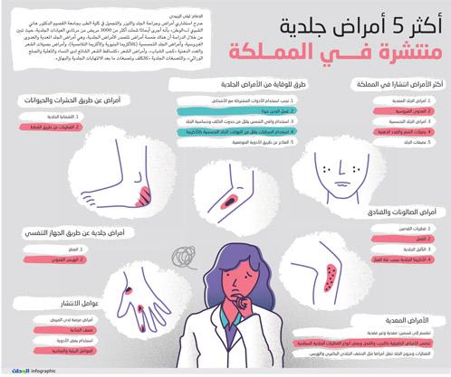 أكثر 5 أمراض جلدية منتشرة في المملكة