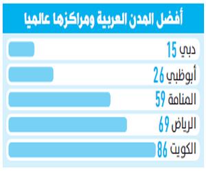 الرياض ضمن قائمة أفضل 100 مدينة للاستثمار