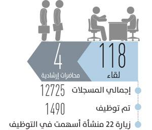 118 لقاء تنتهي بفرص  عمل لـ1490 سيدة