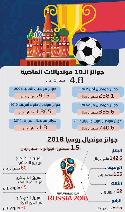 جوائز مونديال روسيا أكثر من البرازيل بـ12 %
