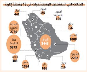 18 ألف حالة غرق وسقوط استقبلتها طوارئ المنشآت الصح