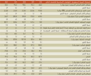 توقعات بنمو الاقتصاد السعودي 4.2% في 2022
