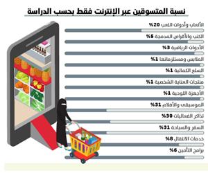 %93 من إيرادات تجارة الإنترنت للخارج