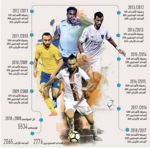 أهداف الأجانب تفوق السعوديين
