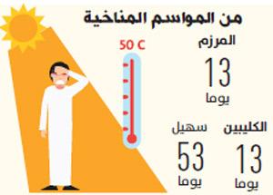 موسم المرزم يرفع درجات الحرارة 13 يوما