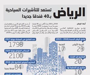 الرياض تستعد للتأشيرات السياحية بـ40 فندقا جديدا