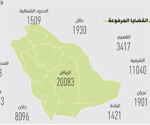 84 ألف قضية حق عام في 13 منطقة