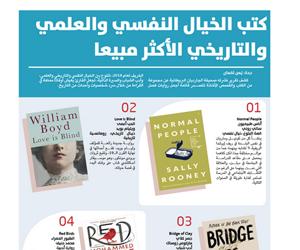 كتب الخيال النفسي والعلمي والتاريخي الأكثر مبيعا
