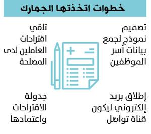 تأمين طبي لمنسوبي الجمارك