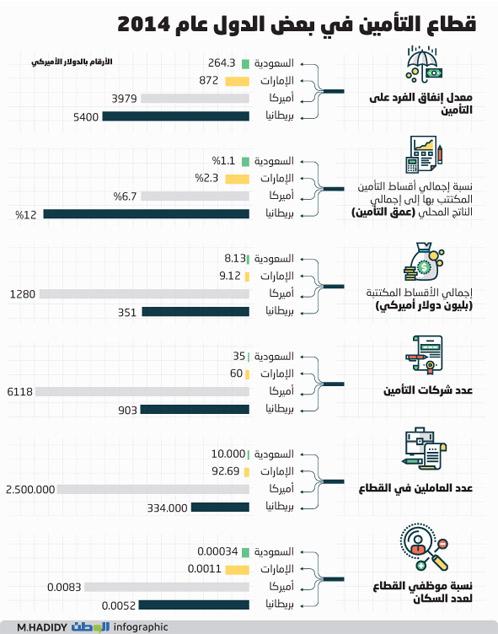 %1.1 إسهام قطاع التأمين في الاقتصاد السعودي