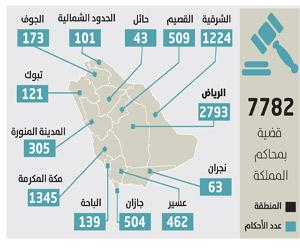 المحاكم تفصل في 7782 قضية حضانة خلال العام الحالي