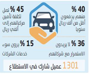 90 % من مؤمني المركبات يجهلون معلومات الوثيقة
