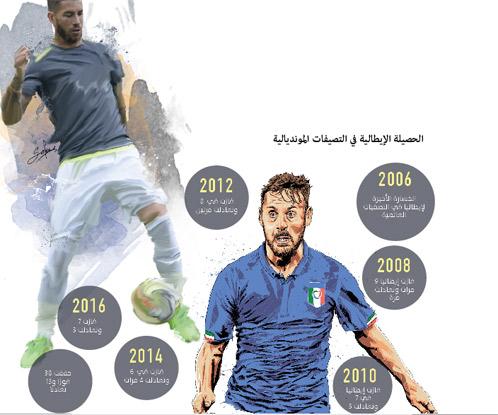 إيطاليا وإسبانيا تستعدان للمواجهة الكبرى بـ11 هدفا