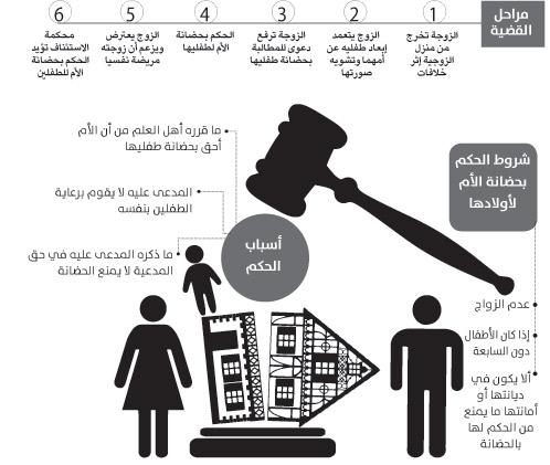 حكم بالحضانة لأم دون طلاق جريدة الوطن السعودية